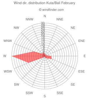 Wind direction distribution Kuta/Bali February